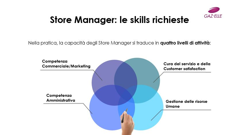 Store Manager_Le Skills richieste